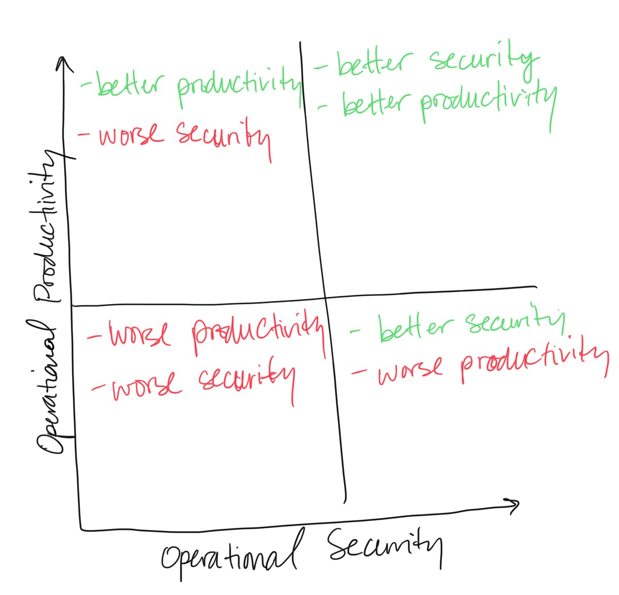 The security vs productivity paradigm--users typically introduce intended risks into the environment when there is too much friction in the way. For example, after Dept of Defense R/RW CDs, users turned to USB devices, which DoD didn't have full visibility into. Check out more with Operation Buckshot Yankee (OBY) on how that turned out...
